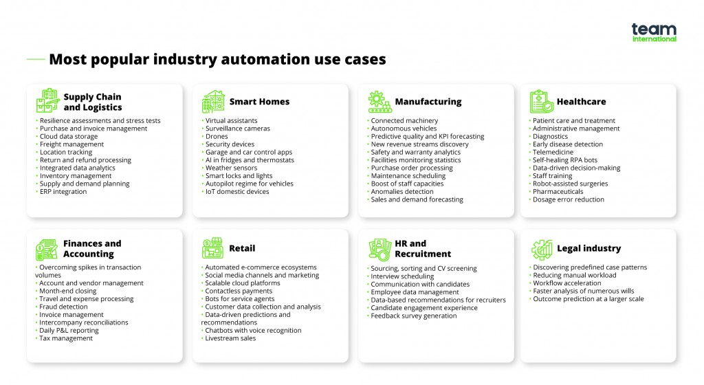 business resilience - industry automation use cases