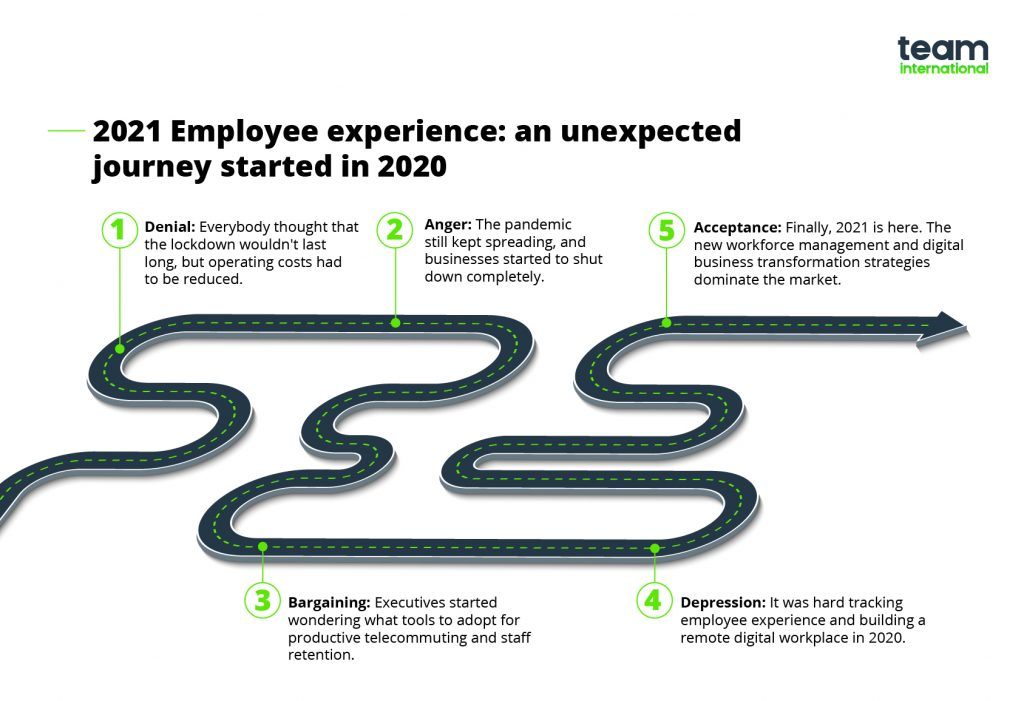 workflow automation - employee experience