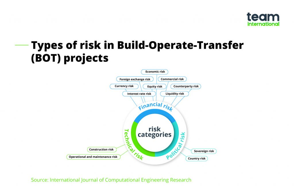 build-operate-transfer - types of risk