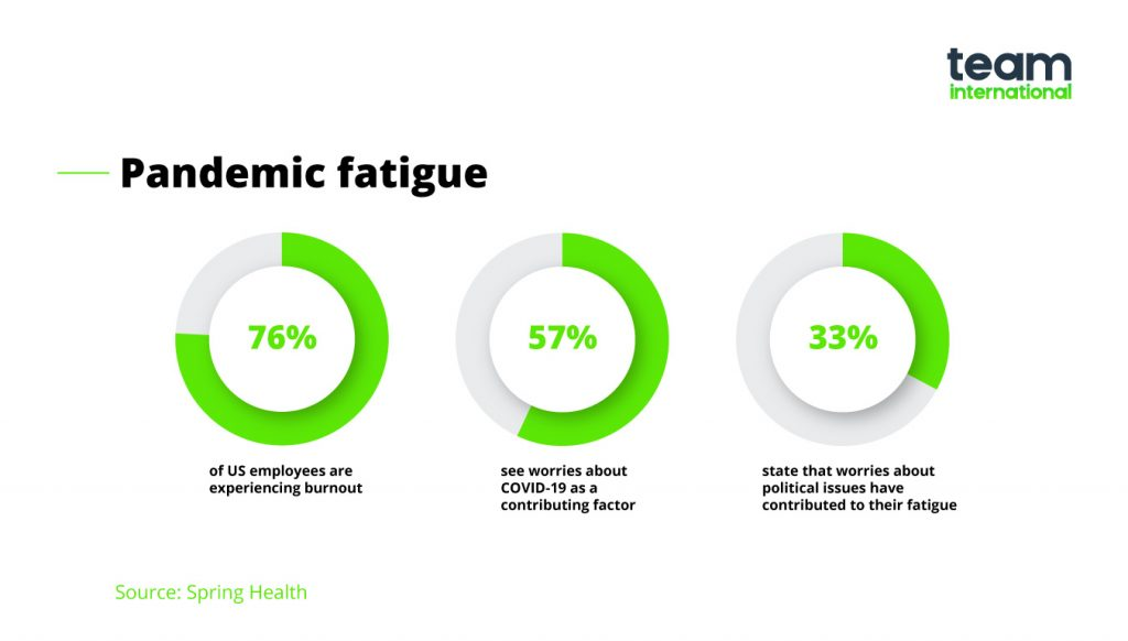 pandemic fatigue in the USA - employees' productivity