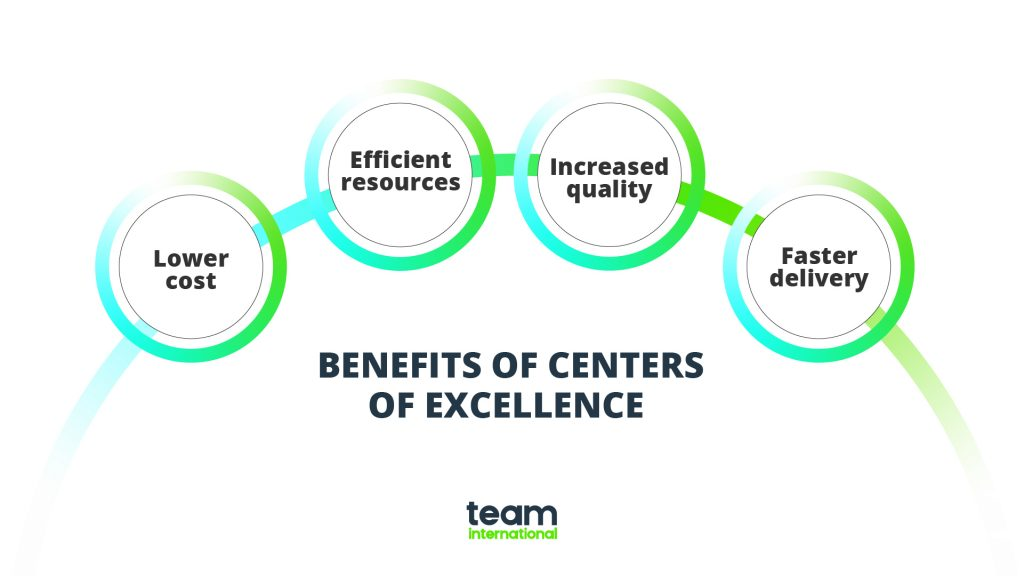 benefits of centers of excellence - coe benefits