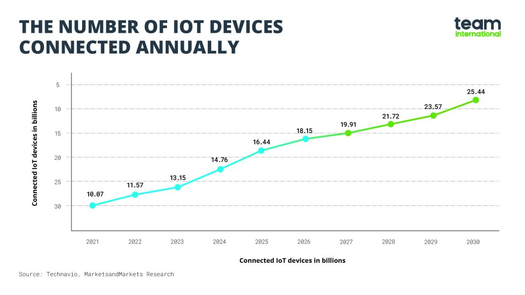 IoT devices connected annually